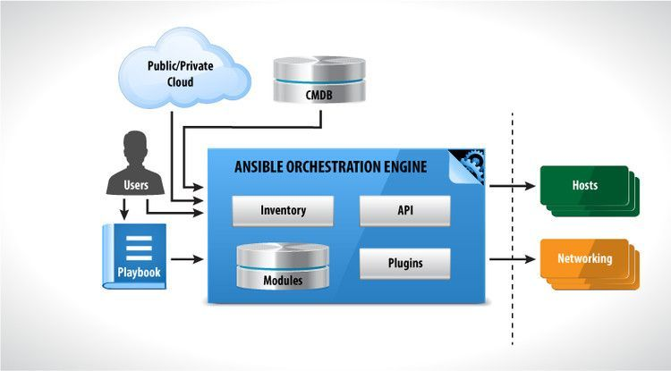 Ansible Diagram