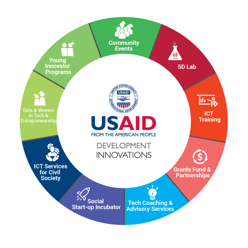 USAID Development Innovations Focus