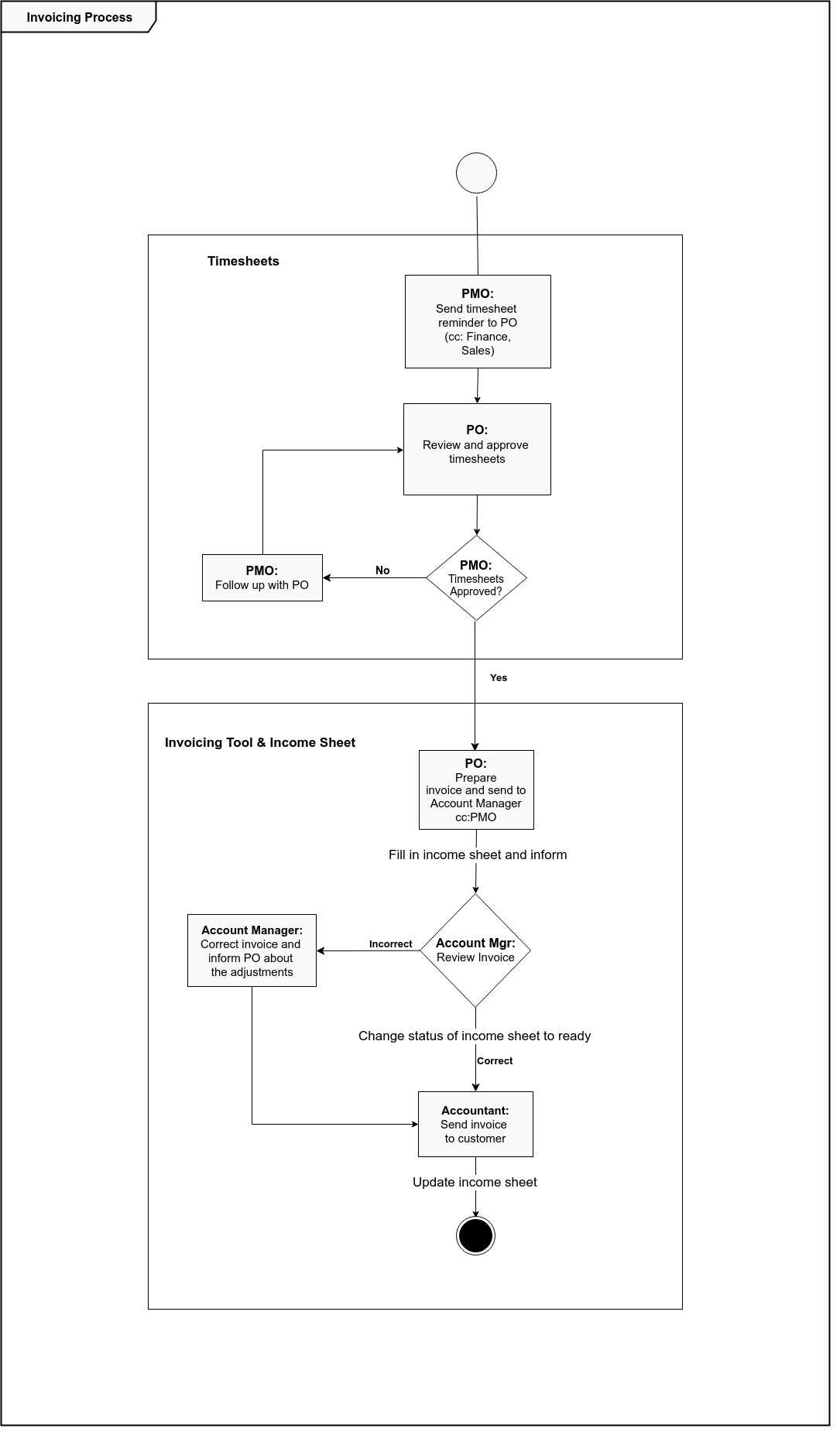 UML activity diagram for the invoice process