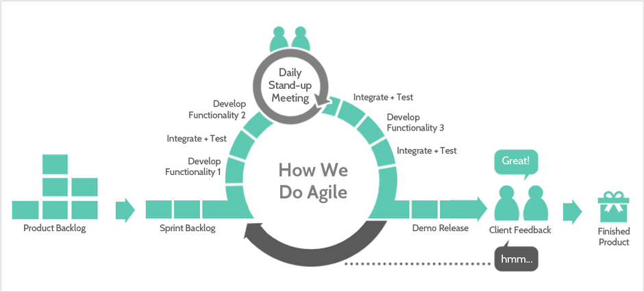 Agile development stages