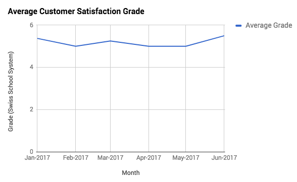 A graph showing the raising average customer satisfaction grade.
